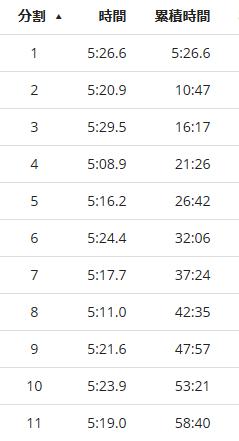 戸田ハーフマラソン2016ラップ1