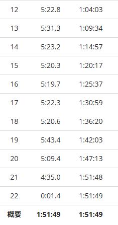 戸田ハーフマラソン2016ラップ2