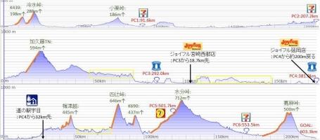コース600km