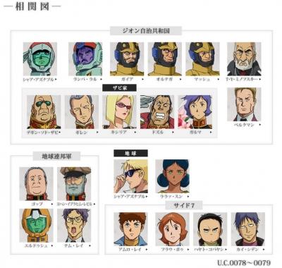 ジ・オリジン キャラクター相関図