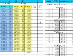売上目標自動計算シート(日付・前年売上・祝入力表)
