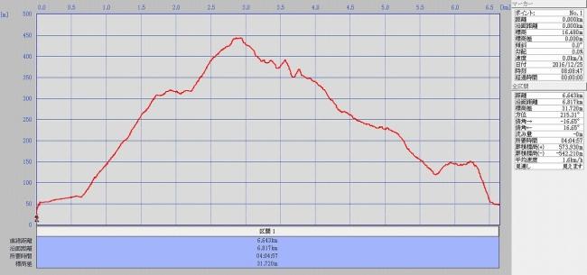 s-天円山グラフ