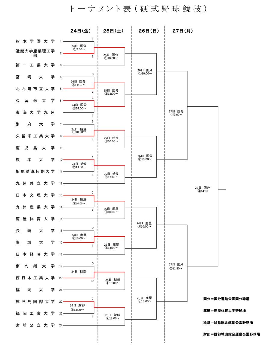 第66回硬式野球トーナメント表    (試合経過表)