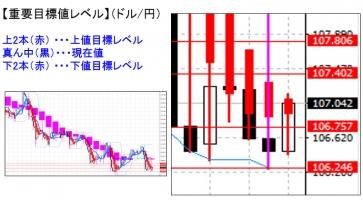 平均足 目標値 ドル円