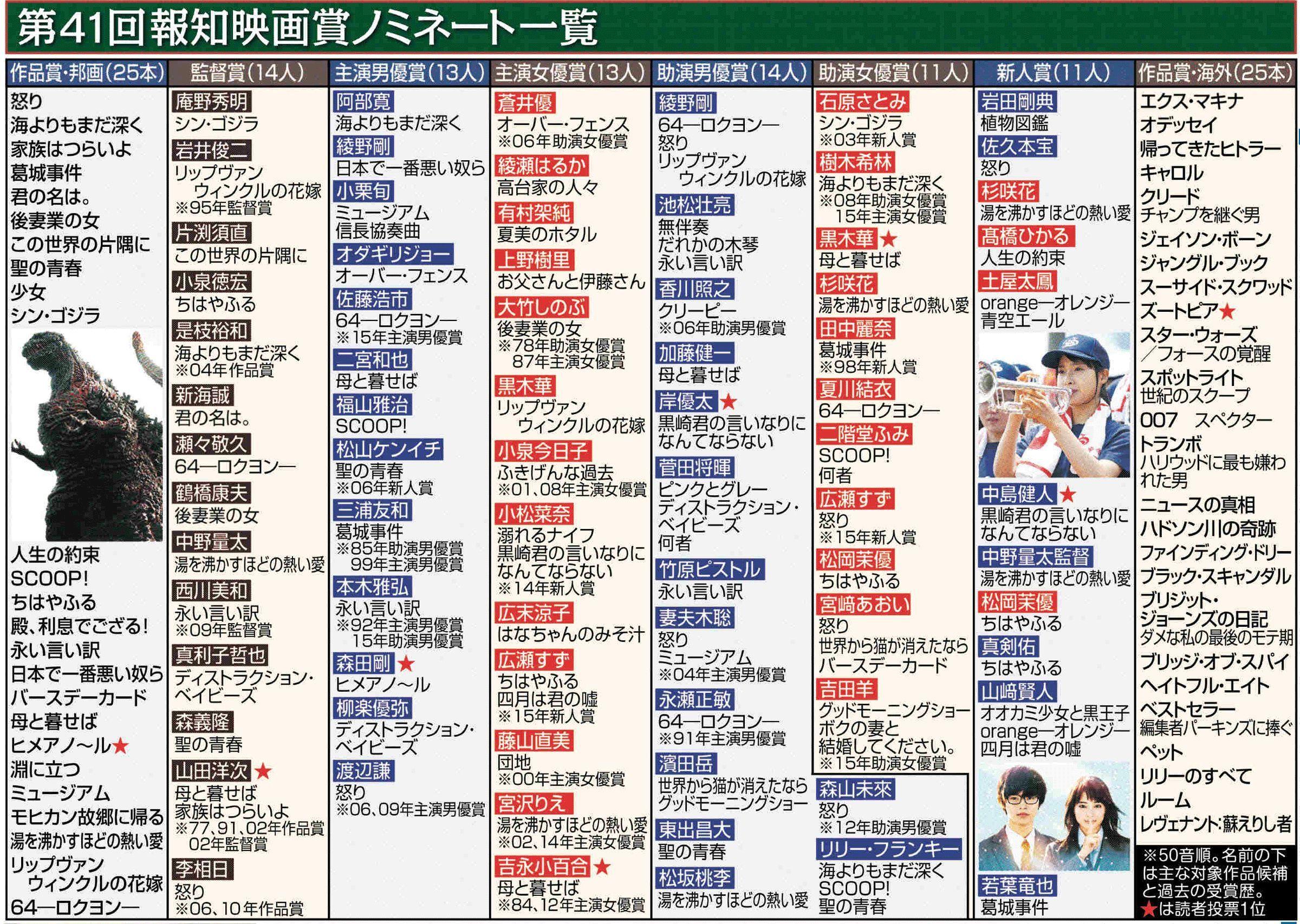 20161113報知映画賞ノミネート001
