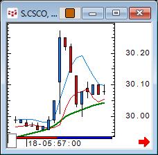 CSCO_34m_161118.png