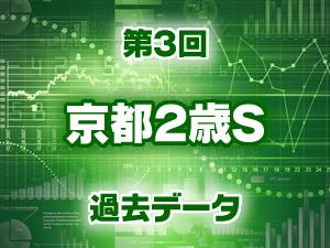 2016年 京都2歳ステークス 過去のデータ