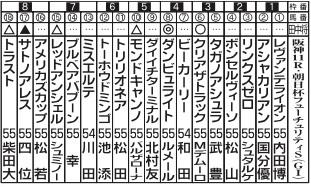 【朝日杯FS】田中マーくんの予想がガチすぎる
