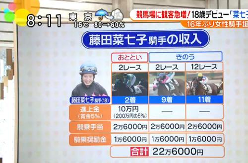 藤田菜七子騎手が中央競馬で稼いだ金額