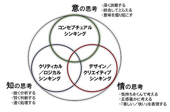 コンセプチュアル思考図解