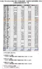 2015選挙公営豊川市議 請求額一覧