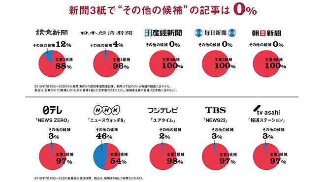 選挙報道 新聞3紙