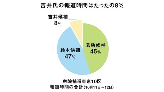 衆院補欠選挙報道グラフ
