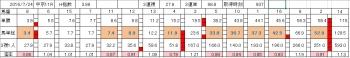 中京記念0724