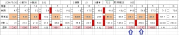 小倉7R07302016