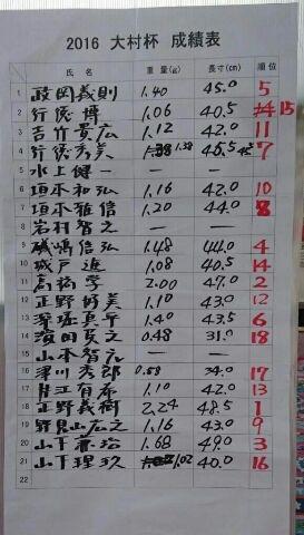 2016年 大村杯JPG4成績表