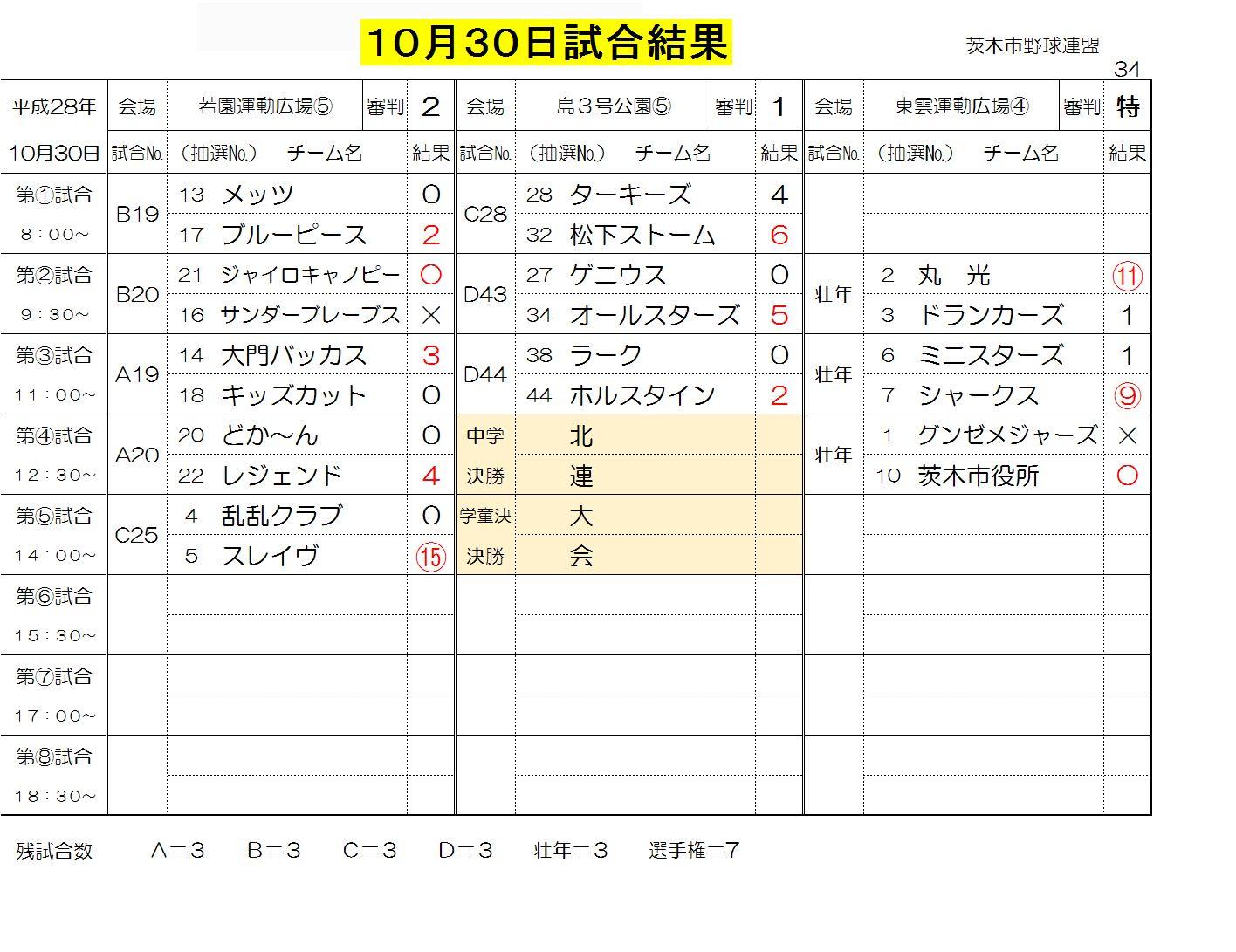 10月30日試合結果