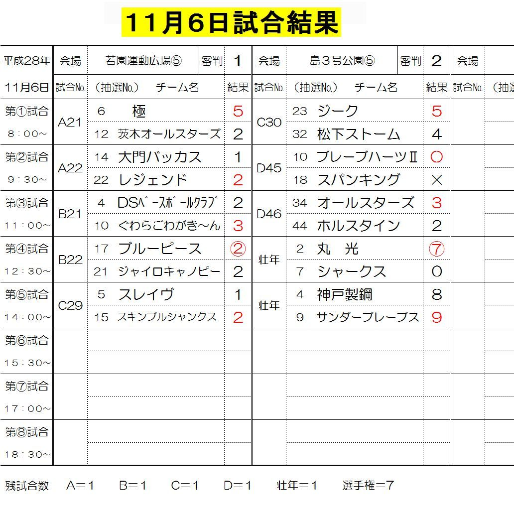11月6日試合結果