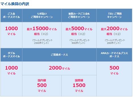 最大53,000マイル相当がプレゼントされるANA VISA/ANA VISA Suicaカードの入会キャンペーン3