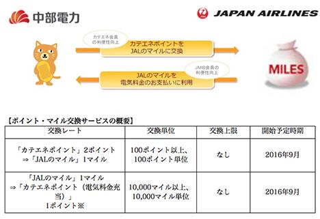 JALと中部電力は、マイルとポイントの相互交換を発表!マイル獲得だけでなくマイルでの電気料金支払いも!