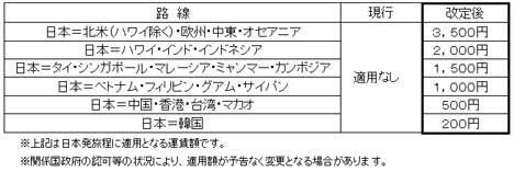 ANA・JALとも、燃油サーチャージが復活!円安とともに海外旅行に大打撃!