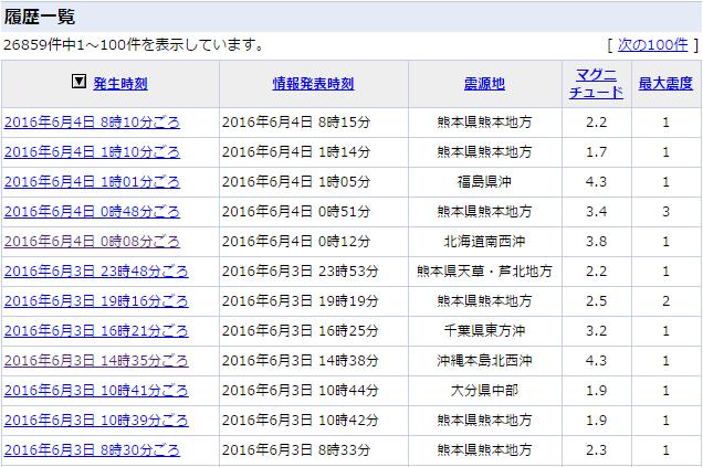 6月3日9時から4日9時までの地震情報