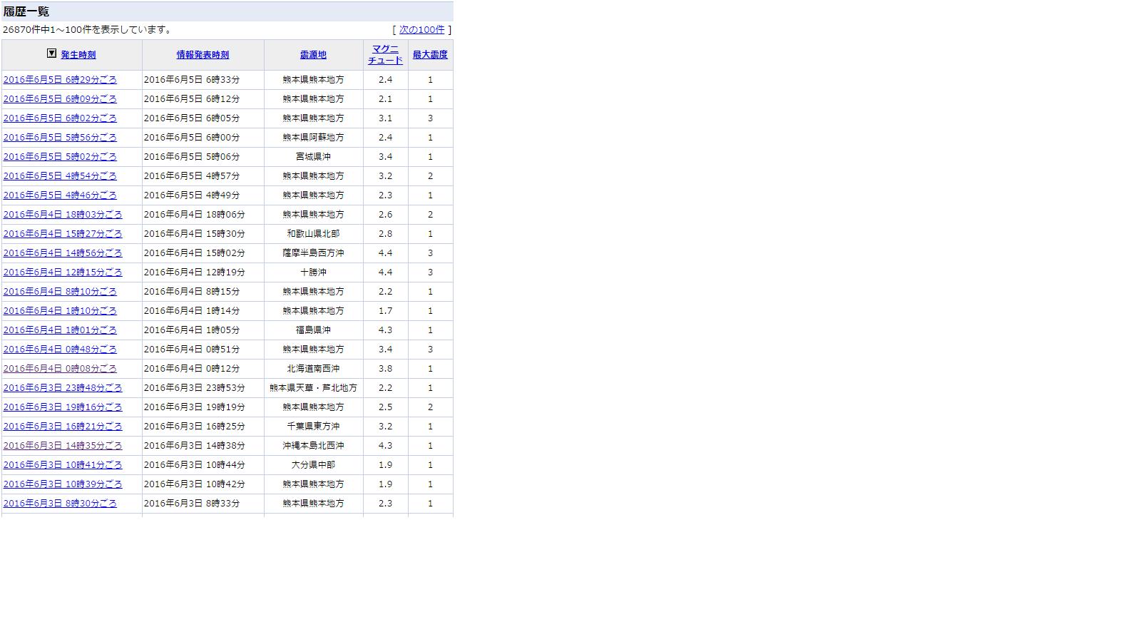 6月5日地震メルマガブログ記事