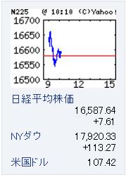 6月7日株価情報