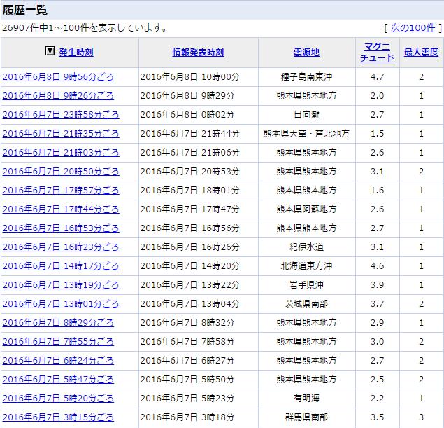 6月8日地震情報