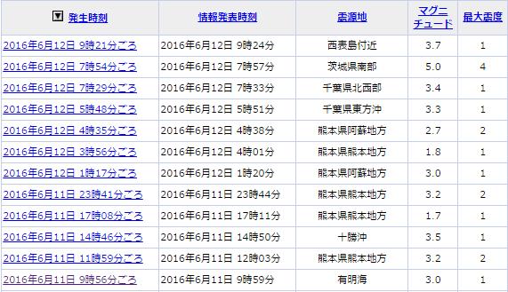 6月12日地震情報①