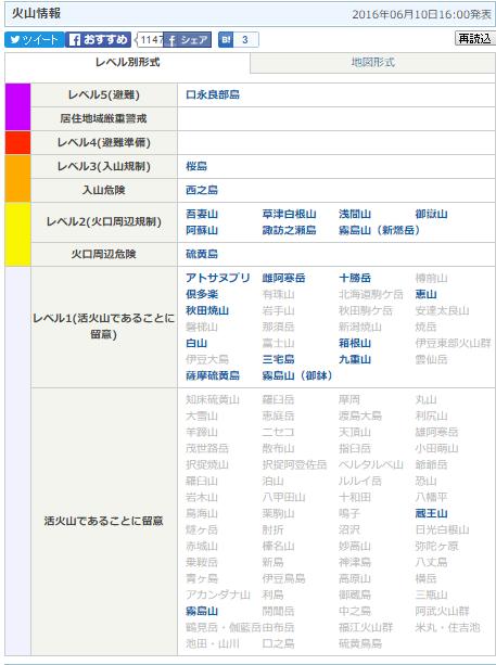 6月12日火山情報