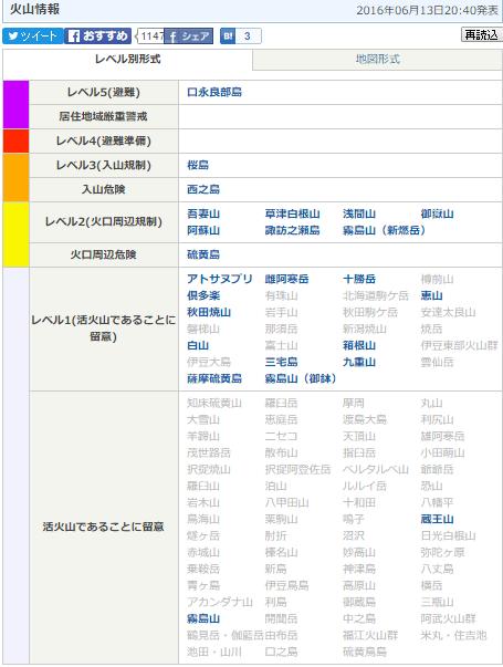 6月14日火山情報
