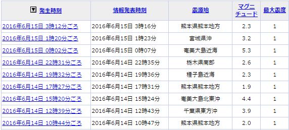 6月15日地震①