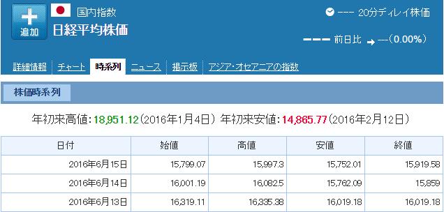 5月15日株価