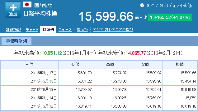 6月18日株