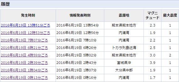 6月19日地震最新版