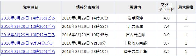 29地震一覧