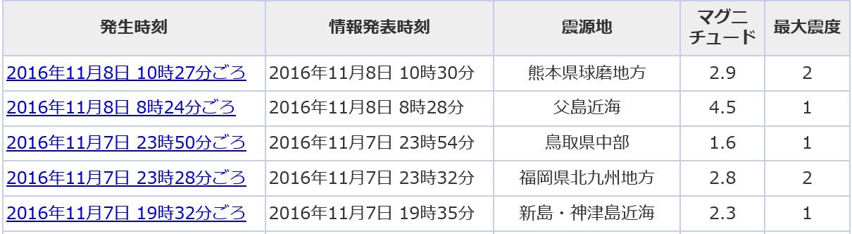 一覧9地震