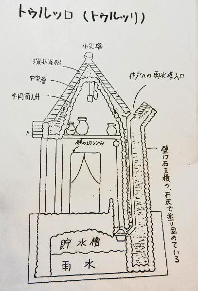 7.23アルベロベッロ 屋根 (1)