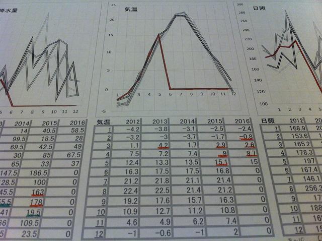 気象データ