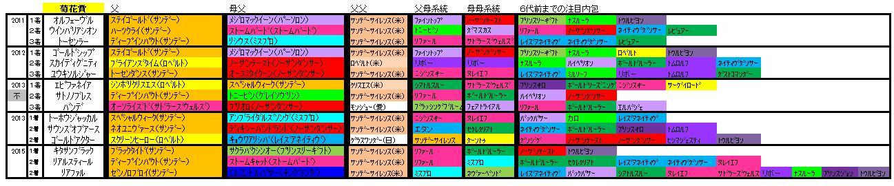 菊花賞血統