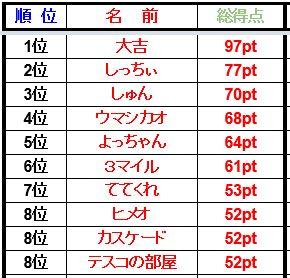 順位表1~10