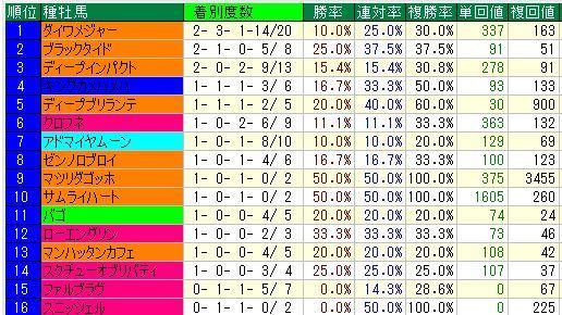 阪神芝1400m上り35秒以上1