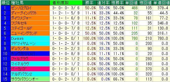 阪神芝1400m上り35秒以下