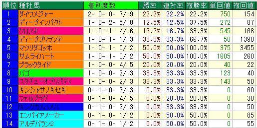 阪神芝1400m前3F35秒以上
