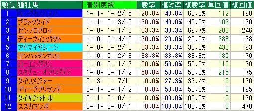 阪神芝1400m前3F34秒9以下