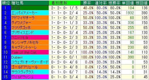 中山ダ1200m2歳上り38秒以下