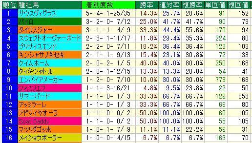 中山ダ1200m全体