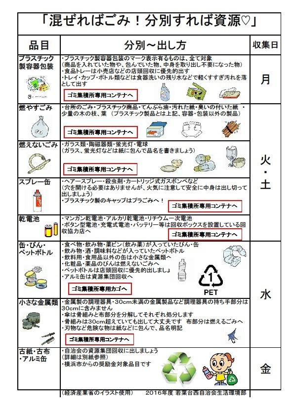 ゴミの出し方P2