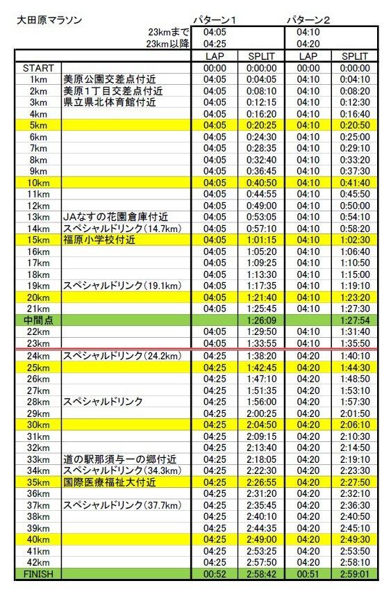 大田原ペース表